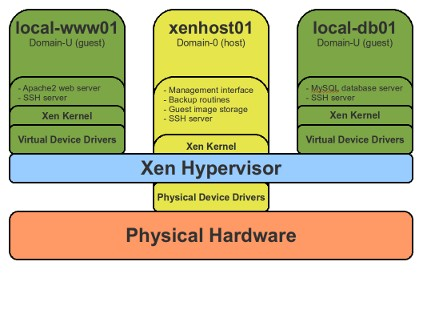 Virtualization with Xen
