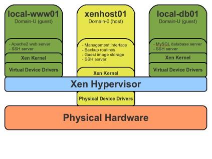 Virtualization with Xen