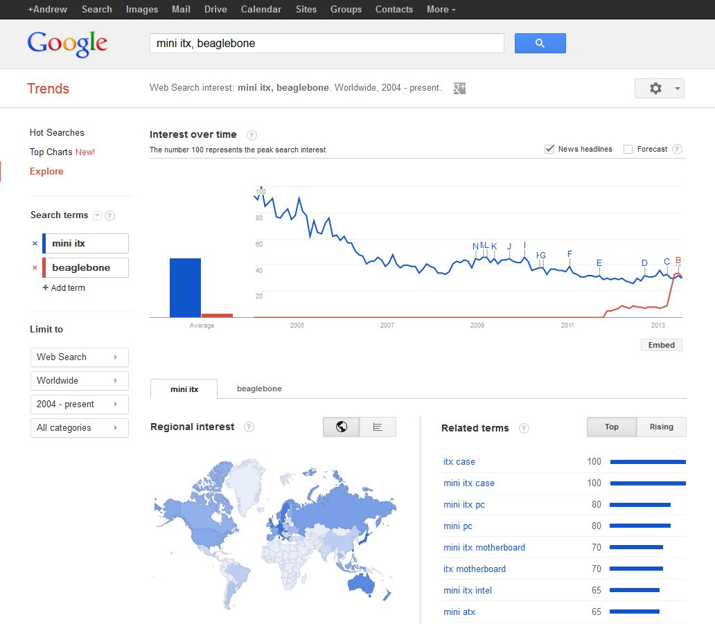 Mini-ITX vs Beaglebone search volume – What is the market saying?