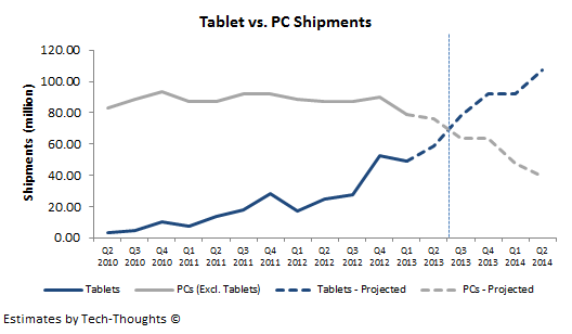 Tired of Tablets: Questions to ask to make sure tablet PCs are the right fit