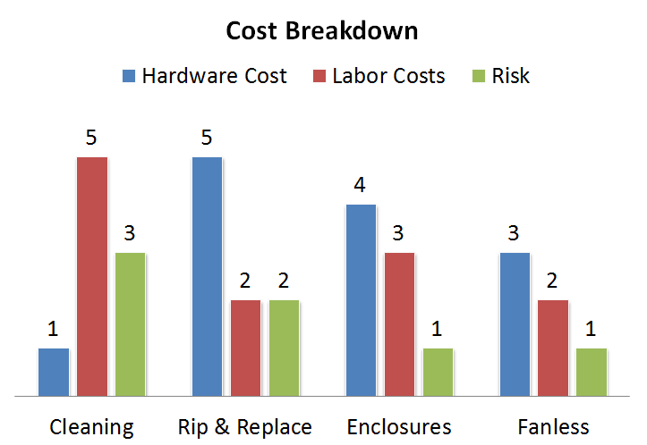 Got Dust? Comparing the Annual Cost of Ownership of 4 dust protection strategies in the manufacturing sector