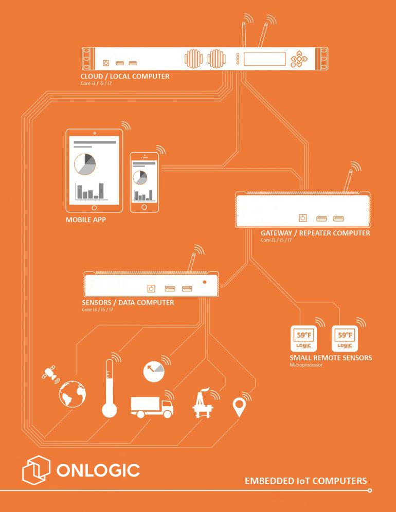 IoT OnLogic Scheme