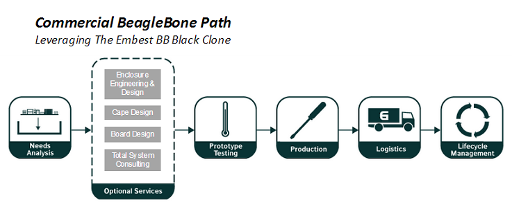Updated-BeagleBone-Black-Commercial-Path