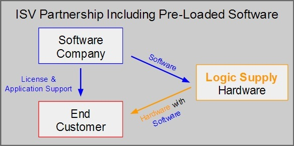 The 6 Steps For Creating a Successful ISV Partnership