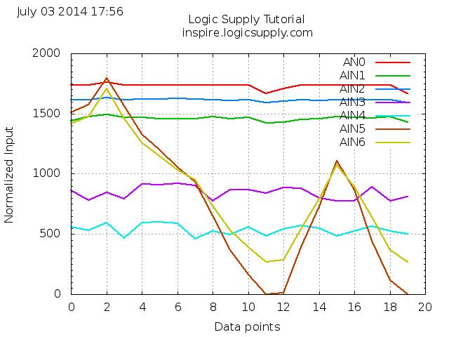Tutorial - Data Plotting With The BeagleBone Black