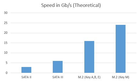 M.2 Speed Graph