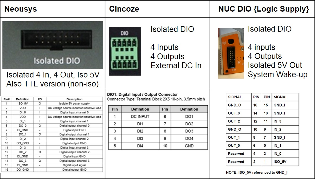 Neousys, Cincoze and OnLogic DIO Solutions