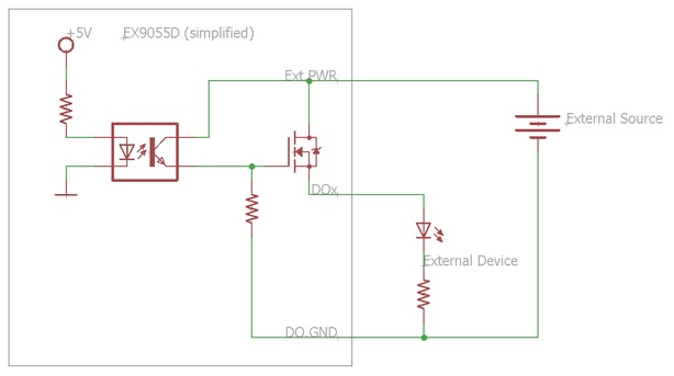 DAQ Wiring Functions