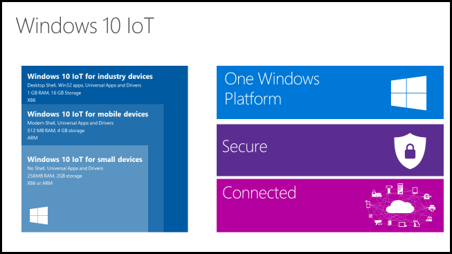 Windows Embedded is Dead. Long Live Windows IoT?