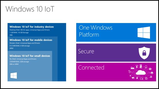 Windows 10 IoT Versions