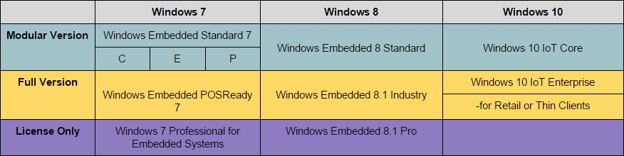 Windows Embedded Versions