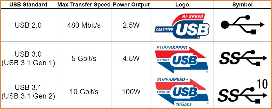 USB Speed and Power Comparison Chart