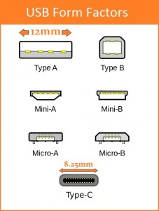 USB Form Factors with Scale
