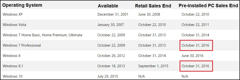 End of Windows 7 Pro and 8.1 Sales