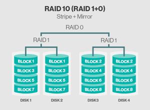 Regarding RAID: Risk and Reward