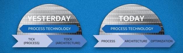 New Intel Processor Release Model