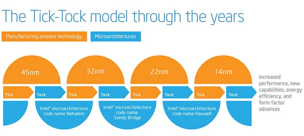 Intel Tic Tock Model