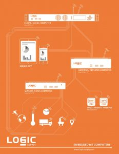 The Internet of Things - Logic Supply