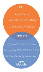 PTT vs TPM Comparison
