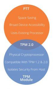 PTT vs TPM Comparison