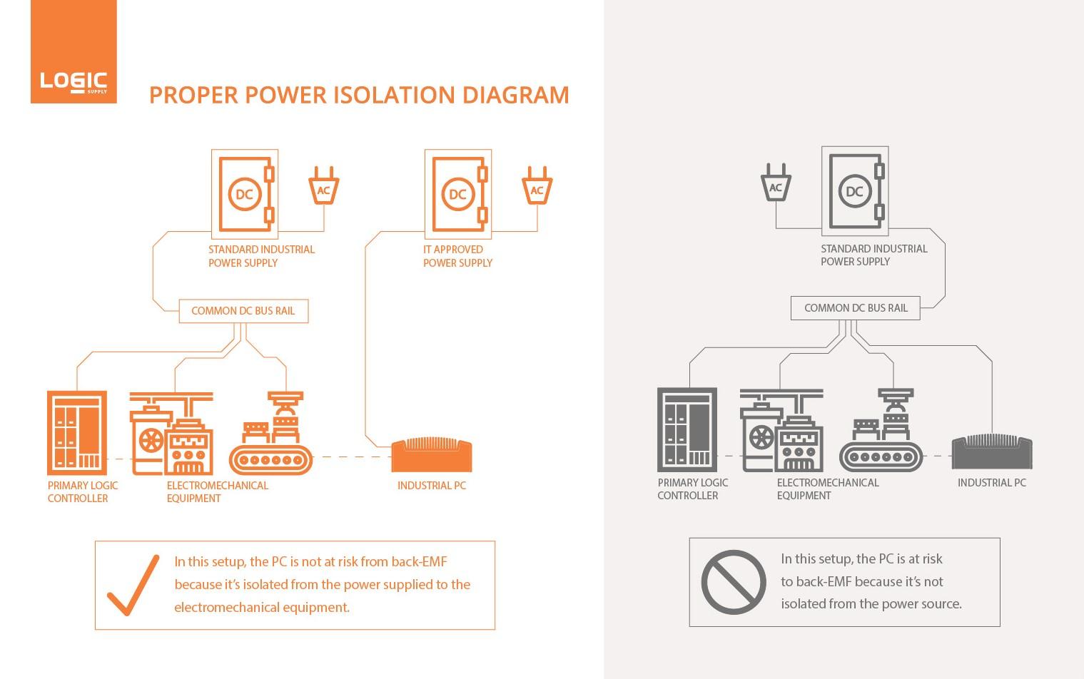Proper Power Isolation Diagram