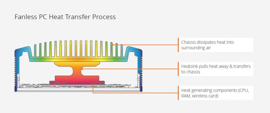 diagram of fanless pc cooling process