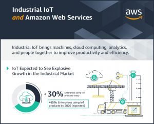 Industrial IoT and Amazon Web Services Infographic