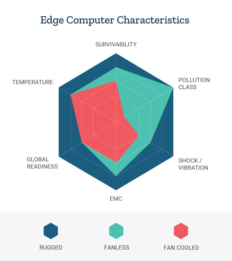 Graph showing characteristics for edge computing hardware tied with the different categories of edge computers