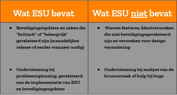 Wat Windows ESU bevat en wat niet