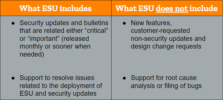 What ESU includes or not