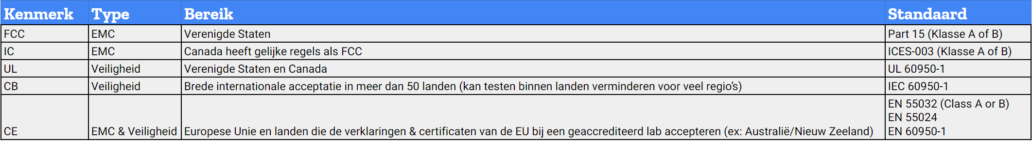 Table Hardware Certifications Dutch