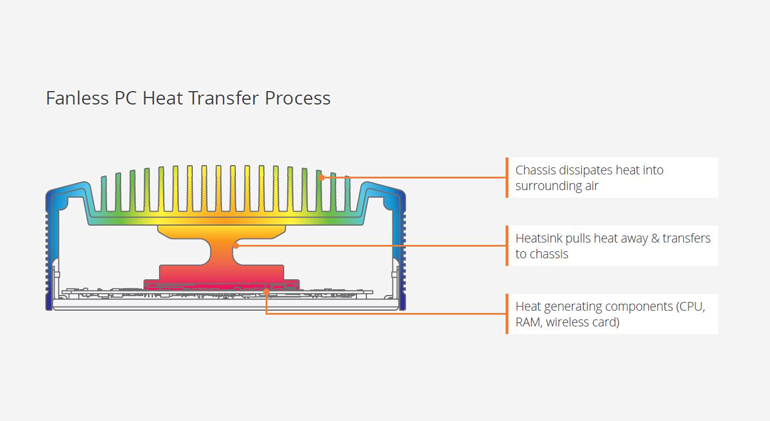 Diagram showing how a fanless pc stays cool