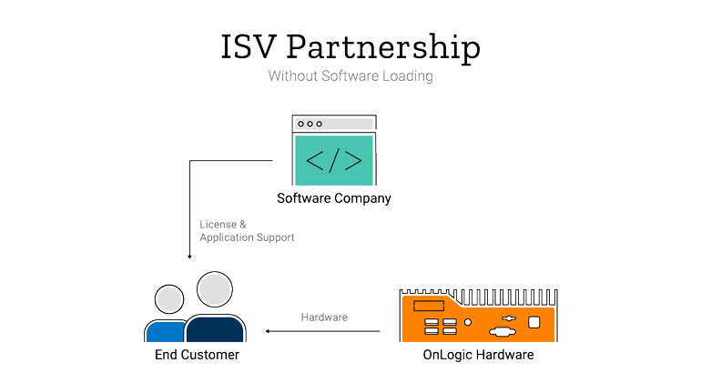 ISV Partnership without software