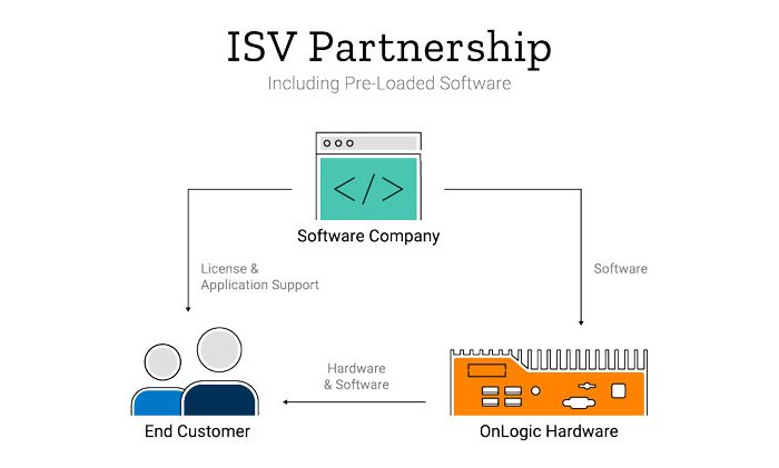 ISV Partnerships