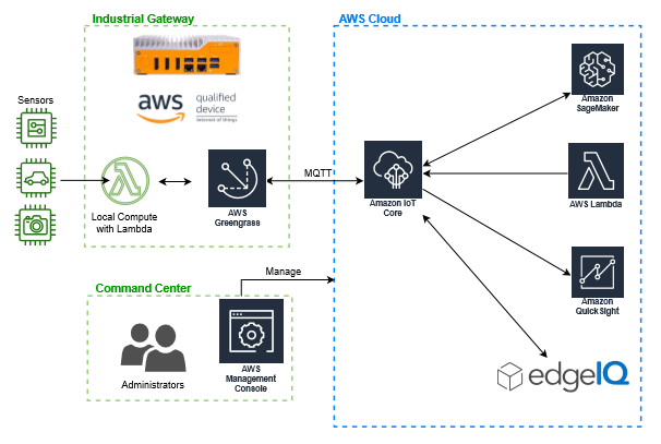 AWS Architecture diagram
