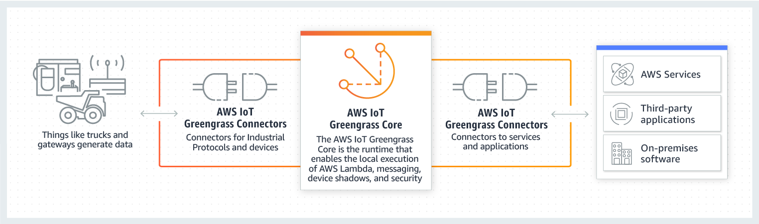 AWS Greengrass diagram