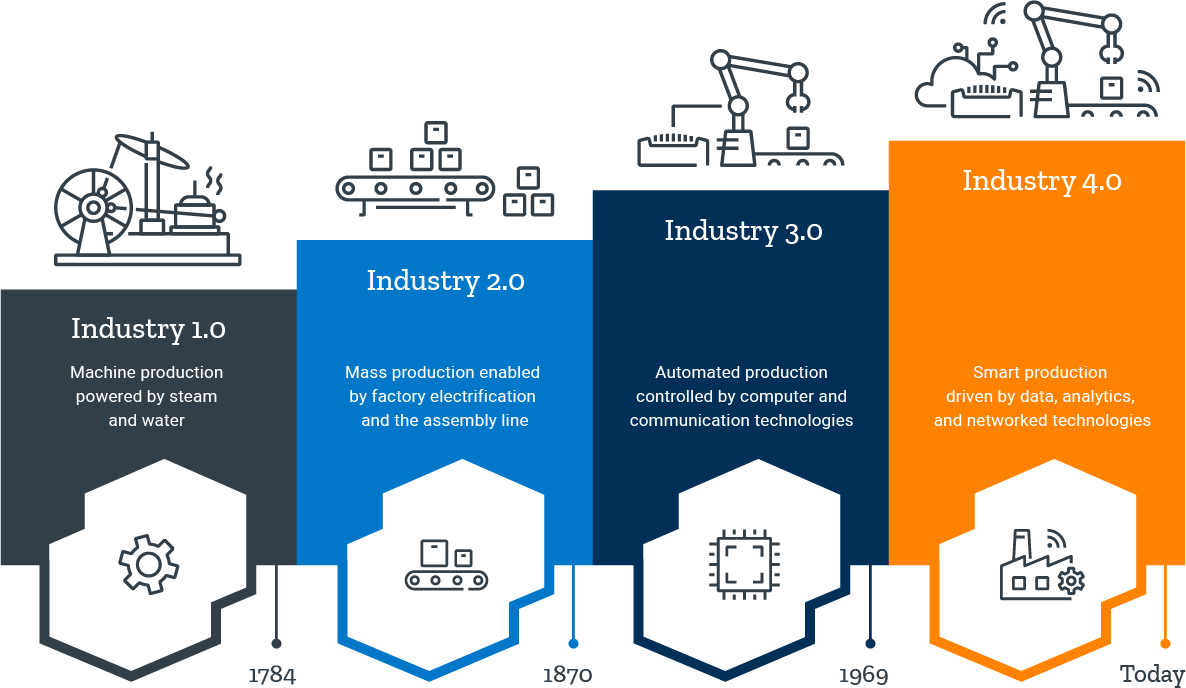 Industry 4.0 Infographic
