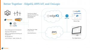 Diagram of IoT Orchestration with EdgeIQ, AWS and OnLogic