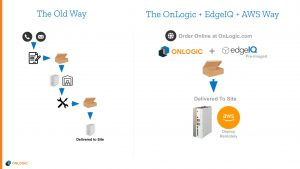 Diagram showing how we save time and money with pre-provisioning of software