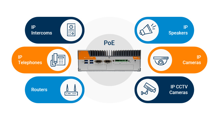 Power Over Ethernet (PoE) Control