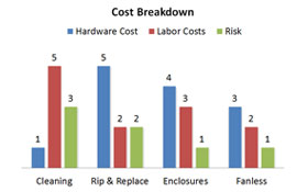 Total Cost of Ownership for Manufacturing PCs